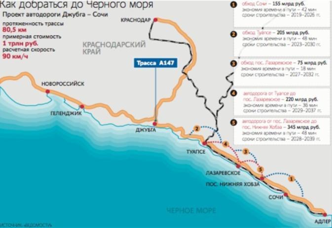 Самая дорогая трасса до Сочи перенаправит поток из Крыма через Новороссийск