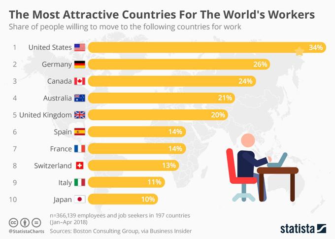 Желания переехать в другую страну ради работы в мире поубавилось