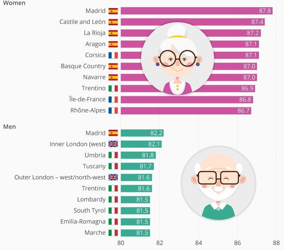 Хочешь жить до 90 лет — езжай в Испанию